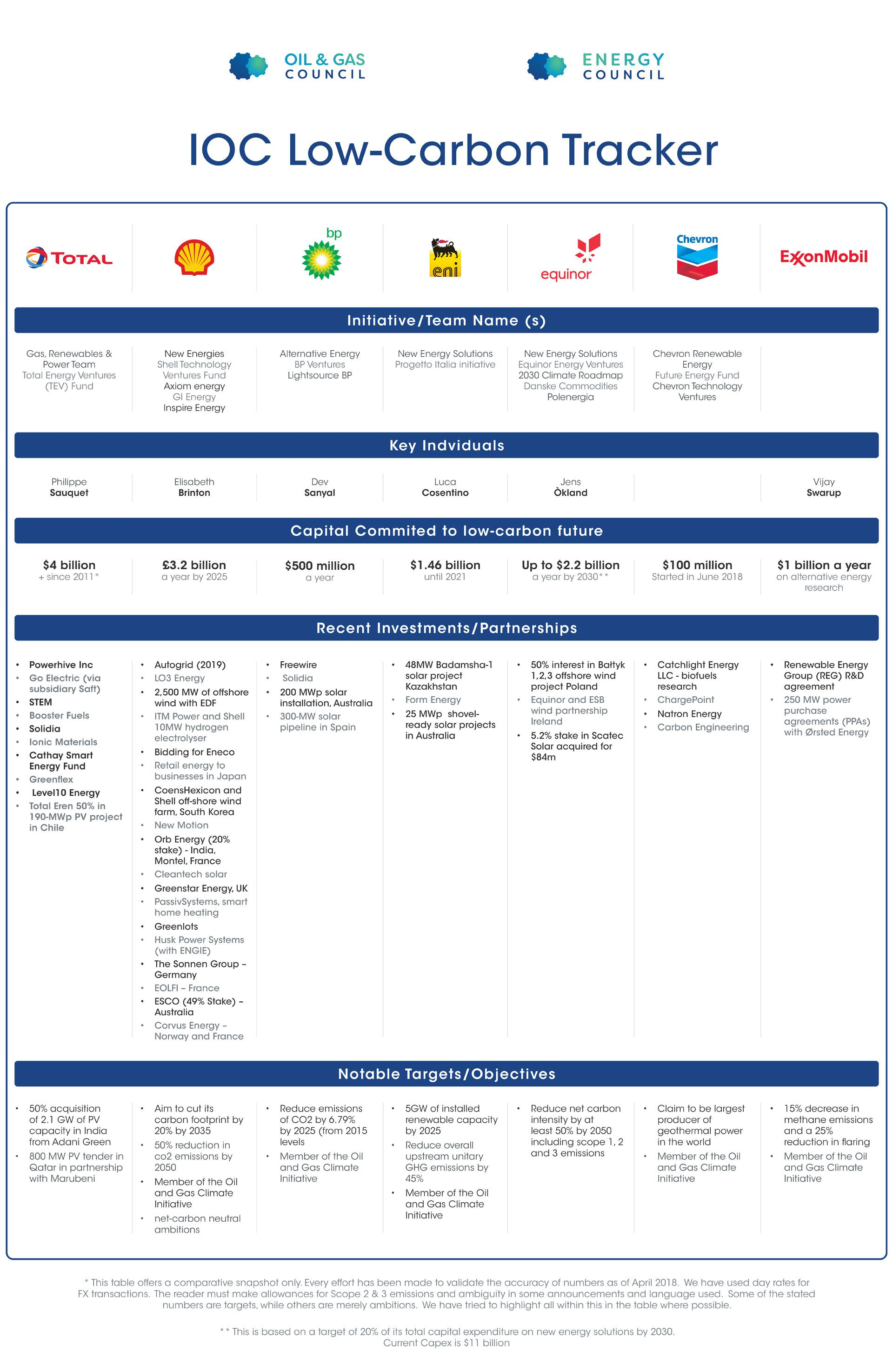 A list of renewables companies bought by major oil and gas companies in the clean energy sectors